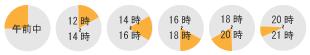 お届け時間帯指定の表:午前中、12時から2時間毎、夜間は19~21時の時間帯で指定が可能です。