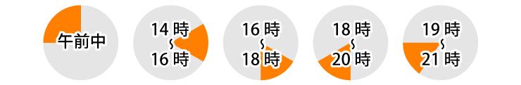 お届け時間帯指定の表:午前中、14時から2時間毎、夜間は19~21時の時間帯で指定が可能です。